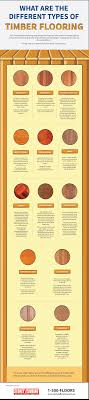 what are the different types of timber flooring infographic
