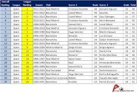 la liga table 2016 17 top scorer la liga average opposition com
