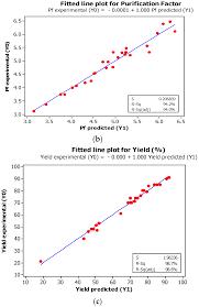 ijms free full text response surface methodology modelling of