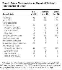 Perineal Dissection Of Synchronous Abdominoperineal Soft Tissue Tumors Of The Abdominal Wall Dermatology Jama
