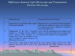 name one advantage of light microscopes over electron microscopes principles of light microscopy with a compound light microscope we