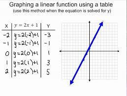 3 1 practice solving systems using tables and graphs graphing linear functions using tables youtube