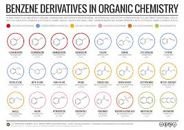 benzene derivatives and their nomenclature in organic chemistry