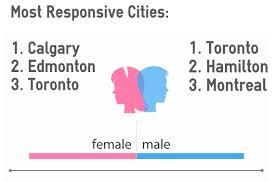 Best Cities for Online Dating  Meeting Women in Canada   FirstMet     FirstMet com Most Responsive Cities in Canada