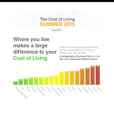 summer of 2015 cost of living ranking for expatriates