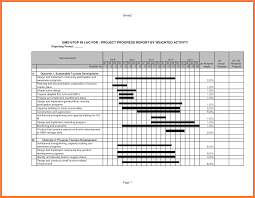 Project Weekly Status Report Template Excel 7 Weekly Construction Progress Report Template Progress Report