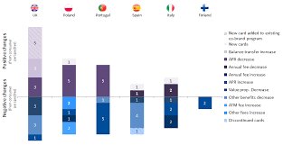 changes in european payment card products not always as expected