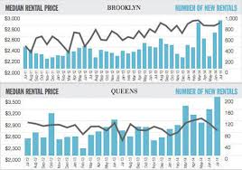 Average Price Of 2 Bedroom Apartment Brooklyn And Queens See Tons Of New Renters So Prices Rise