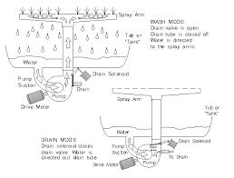 Frigidaire Dishwasher Not Pumping Water Dishwasher Sytem Basics Chapter 1 Dishwasher Repair Manual