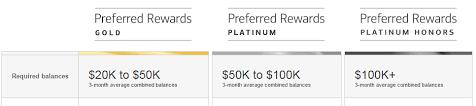 bank of america preferred rewards program 5 25 cash back on gas