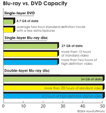 format dvd bluray what is blu ray technology quora