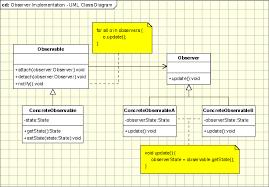 design pattern php là gì observer pattern object oriented design