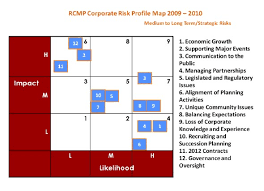 risk description template rcmp corporate risk profile royal canadian mounted