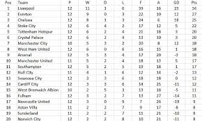 Premier League Table Premier League Table Since The Transfer Window Closed Puts