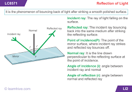 reflection of light in mirrors learnhive icse grade 9 physics reflection of light at plane