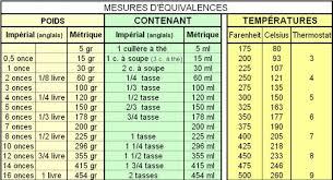 tableau de conversion pour la cuisine table d équivalence pour recettes impériales et métriques dans