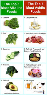 12 best alkaline foods images on pinterest acidic foods