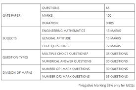 pattern of gate exam b classes on twitter gate paper pattern 2015 the gate pattern