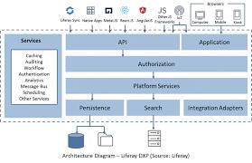 liferay digital experience platform dxp benefits features