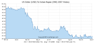 currency converter from usd to inr us dollar usd to indian rupee inr history foreign currency