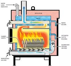Free Homemade Outdoor Wood Boiler Plans by All About The Heatmaster Mfe Series Reviews Pricing Video Sizes