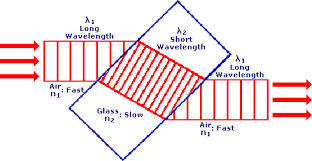 Blue Light Wavelength Is The Color Of Light Determined By Its Frequency Or Its Wavelength
