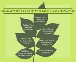 Native Plant Appreciation Week 2017 Events Sponsored By The