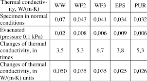 material thermal conductivity table table 2 changes of thermal conductivity of different materials