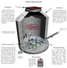 Basement Water Pump by Sump Pump Chicago Plumber Basement Waterproofing Water Pump French