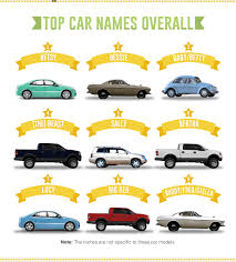 image result for funny mini cooper names car humor car insurance