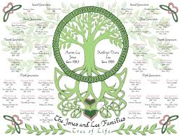 family trees geneology custom calligraphy artwork