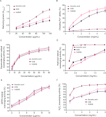 characterization and cardioprotective activity of anthocyanins