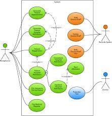 use case diagram for hospital management system uml lucidchart
