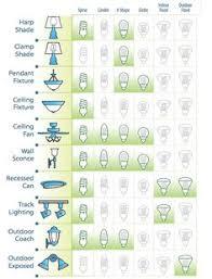 Type Of Light Fixtures Resultado De Imagem Para Exle Of Types Ceiling Fixture