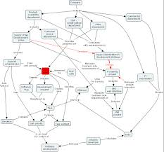 Concept Mapping Software Ihmc Cmaptools Concept Map Supply Chain Development