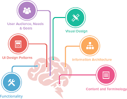 user interface design user interface design 3d modelling services bkrn techweb