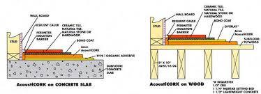buy cork underlayment rolls and cork underlay planks meets