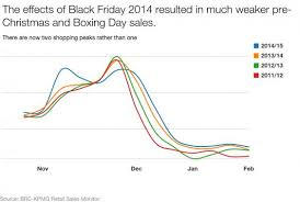 black friday sale on monitors black friday christmas sales suffer from binge shopping day the
