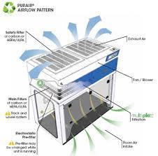 lab hood exhaust fans purair advanced fume hoods air science