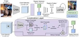 Bilinear Map Perception And Learning In Machines Cvpr 2016 Papers That Shined