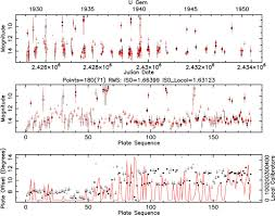 digital access to a sky century at harvard initial photometry and