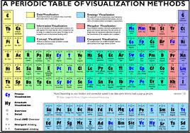 Learning The Periodic Table Excellent Periodic Table Of Visualizations For Teachers