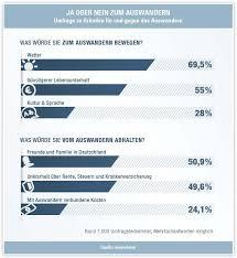 umfrage rentner möchten gerne im für langzeitaufenthalt und auswanderung thailand auswandern