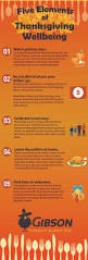 funny pictures about thanksgiving the five elements of thanksgiving wellbeing