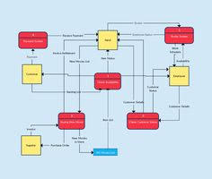 17 best data flow diagram images on pinterest data flow diagram