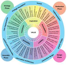 experience design experience design chart karola hawk by the
