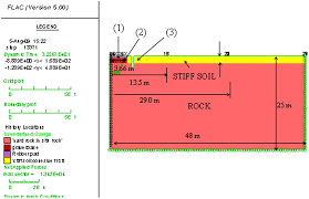 analysis and design of vibration isolation system using open