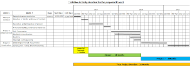 project management proposal template and tools tiemchart