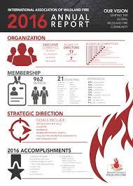 Wildfire Scientific Definition by International Association Of Wildland Fire