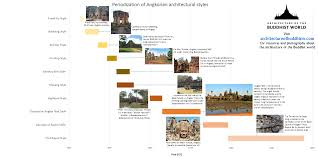 of angkorian architectural styles u2013 architecture of the buddhist